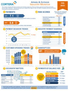 Industry Monitors - Jun 2015