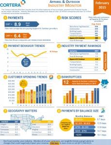 Industry Monitors - Feb 2015